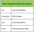 Table - Most requested vehicles by segment