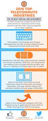 2016 Top Telecommute Job Industries