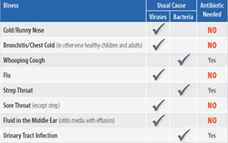 chart lists common conditions for which antibiotcs are effective.
