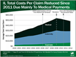 Illinois' Medical Payments per Workers' Compensation Claim Rose Moderately From 2012 To 2014
