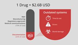 1 drug = $2.6B USD