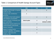 Use of Healthcare Accounts in the U.S. Is Booming as Healthcare Costs Rise