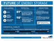 Energy Storage Set to Transform U.S. Power Grid