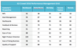 Workboard ranked highest for goal management by customers
