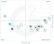 The Best Organic Search Marketing Software According to G2 Crowd Winter 2017 Rankings, Based on User Reviews