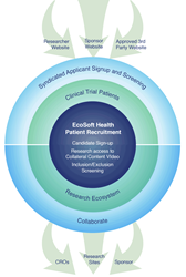 patient recruitment for clinical trials