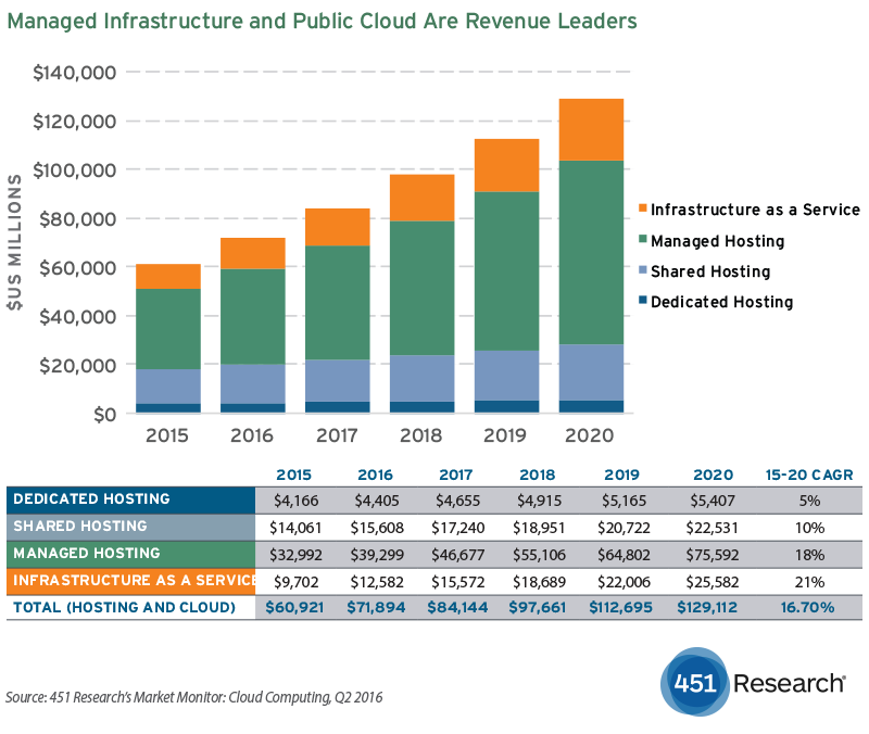 451 Research: AWS+1 Will Become Default Cloud Strategy In 2017