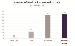 Numbers of feedbacks received to date number in millions