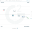 The Best Contact Center Infrastructure Software According to G2 Crowd Winter 2017 Rankings, Based on User Reviews