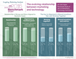 C-Suite Commitment to Digital Transformation Viewed as Low, Leapfrog Marketing Institute Study Finds