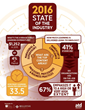 ATD Releases 2016 State of the Industry Report