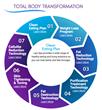 Lipo Spa's Total Body Transformation