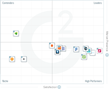 The Best Content Marketing Software According to G2 Crowd Winter 2017 Rankings, Based on User Reviews