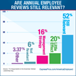 Are Annual Employee Reviews Still Relevant?