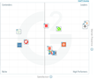 The Best Web Content Management Software for Mid-Market According to G2 Crowd Winter 2017 Rankings, Based on User Reviews