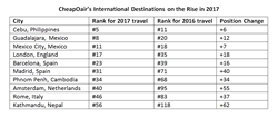 A chart showing CheapOair's International Destinations on the Rise in 2017