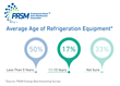 PRSM Association Helps Retailers Control Refrigeration Costs and Keep Their Cool