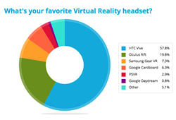 Virtual Reality Headset Preference