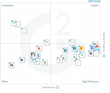 The Best Digital Asset Management Software According to G2 Crowd Winter 2017 Rankings, Based on User Reviews