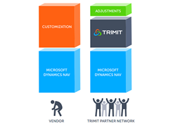 Concept behind TRIMIT industry-tailored software solutions for fashion, furniture, and discrete manufacturing based on Microsoft Dynamics NAV ERP
