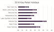 2016 Key Retail Holidays