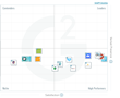 The Best Digital Asset Management Software for Mid-Market According to G2 Crowd Winter 2017 Rankings, Based on User Reviews