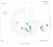 The Best Digital Asset Management Software for Enterprise According to G2 Crowd Winter 2017 Rankings, Based on User Reviews