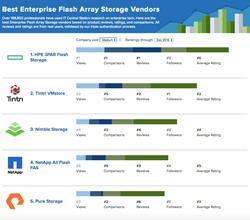 Top Flash Storage Vendors