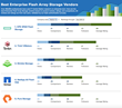 The Top Enterprise Flash Storage Arrays of the Year Based on Real User Reviews [IT Central Station Rankings, January 2017]
