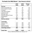 Health Care M&A Deal Volume in 2016 Beats 2015, According to HealthCareMandA.com