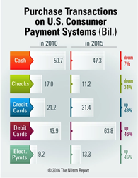 Share of transactions on each of the payment methods