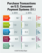 Credit Cards Continue Dominance Over Debit Cards and Cash, The Nilson Report Releases Annual Summary of U.S. Payment Systems