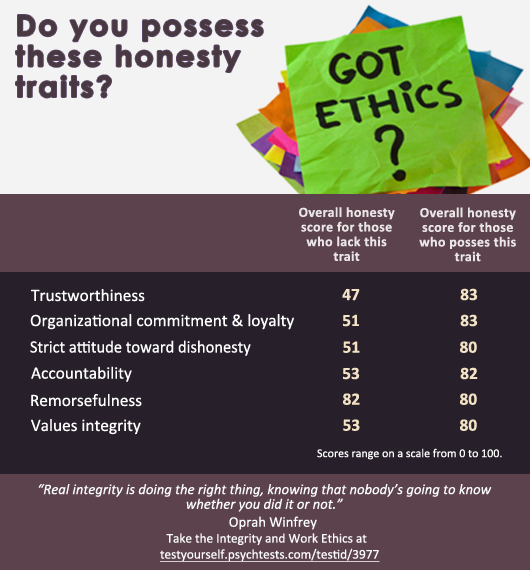 Infographic Ideas infographic definition of integrity : The Good, The Honorable, The Ethical: New Study Reveals Traits ...
