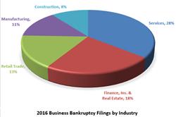 2016 Q4 Bankruptcies