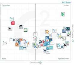 The Best Project Management Software According To G2 Crowd Winter 2017 Rankings Based On User Reviews