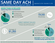 Same Day ACH Generated More Than 13 Million Transactions, Totaling Nearly $17 Billion