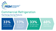 PRSM Commercial Refrigeration Snapshot Highlights Top Retail Energy-Saving Technologies