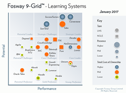 2017 Fosway 9-Grid™ Names Docebo as a Core Leader