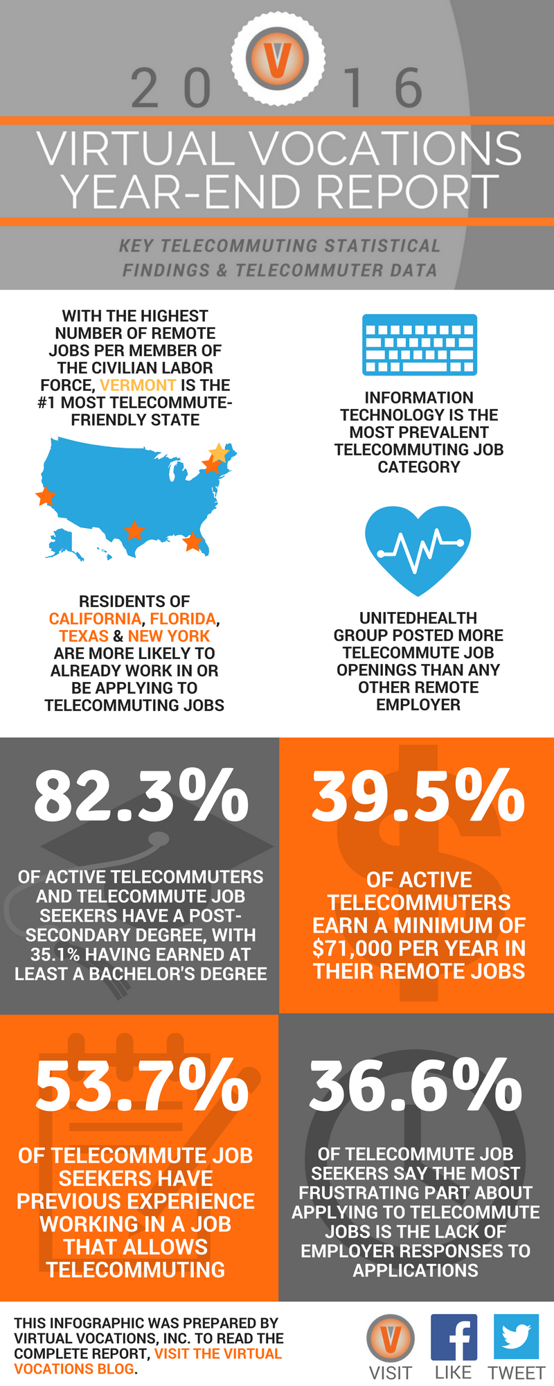 virtual vocations publishes 2016 year end report highlighting telecommuting trends and insights