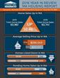 2016 Massachusetts Housing Report Summary Data
