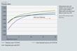 Chart: Yield Curve Flattening