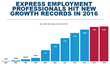 Express Employment Professionals Puts a Record 510,000 People to Work