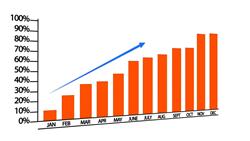 PRM, Sales & Channel Enablement Growth Graph