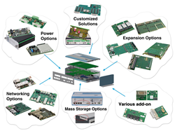 Expansions for Rugged Embedded Computer