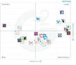 The Best Social Media Management Software According to G2 Crowd Winter 2017 Rankings, Based on User Reviews