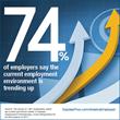 Express Employment Professionals Survey: Job Market Trending Up, Accelerating