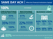 Ninety Percent of Surveyed Banks Report Same Day ACH Origination Volume is Higher Than or as Anticipated