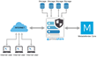 OPSWAT Partners With Primeshare to Offer Real-Time Scanning and Sanitization of Shared Files