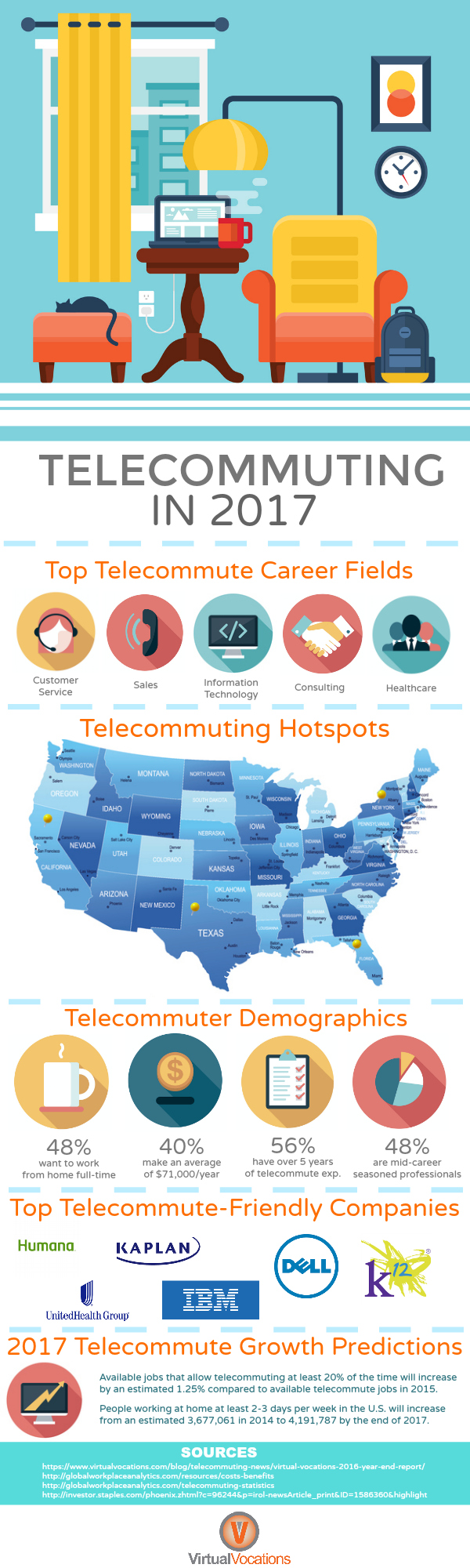 virtual vocations telecommute job board celebrates year anniversary