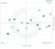The Best Self-Service Business Intelligence Software According to G2 Crowd Winter 2017 Rankings, Based on User Reviews